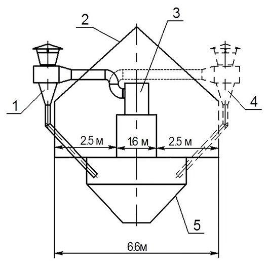 Схема: Зерноочистительная машина ЗМ-40Ф (очистка решет щетками)